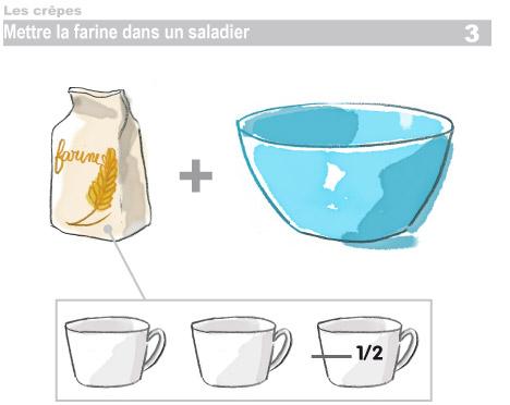 Crêpes : étapes 3, verser la farines